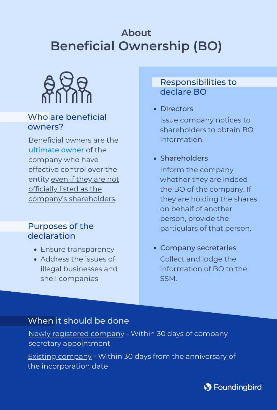 About beneficial ownership (BO) - Infographic