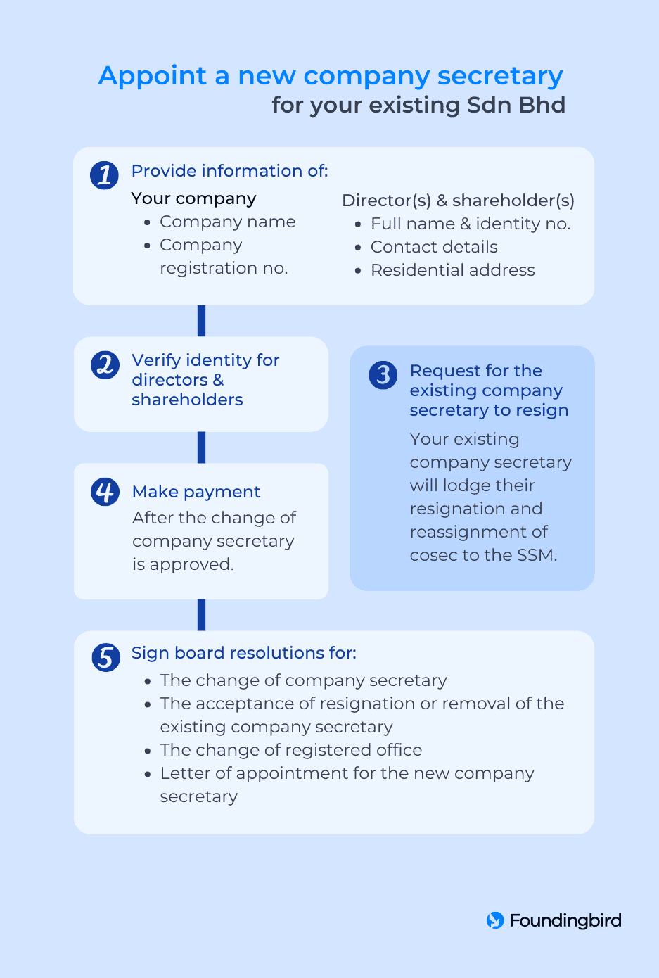 Steps to appoint new cosec for existing Sdn Bhd - Infographic