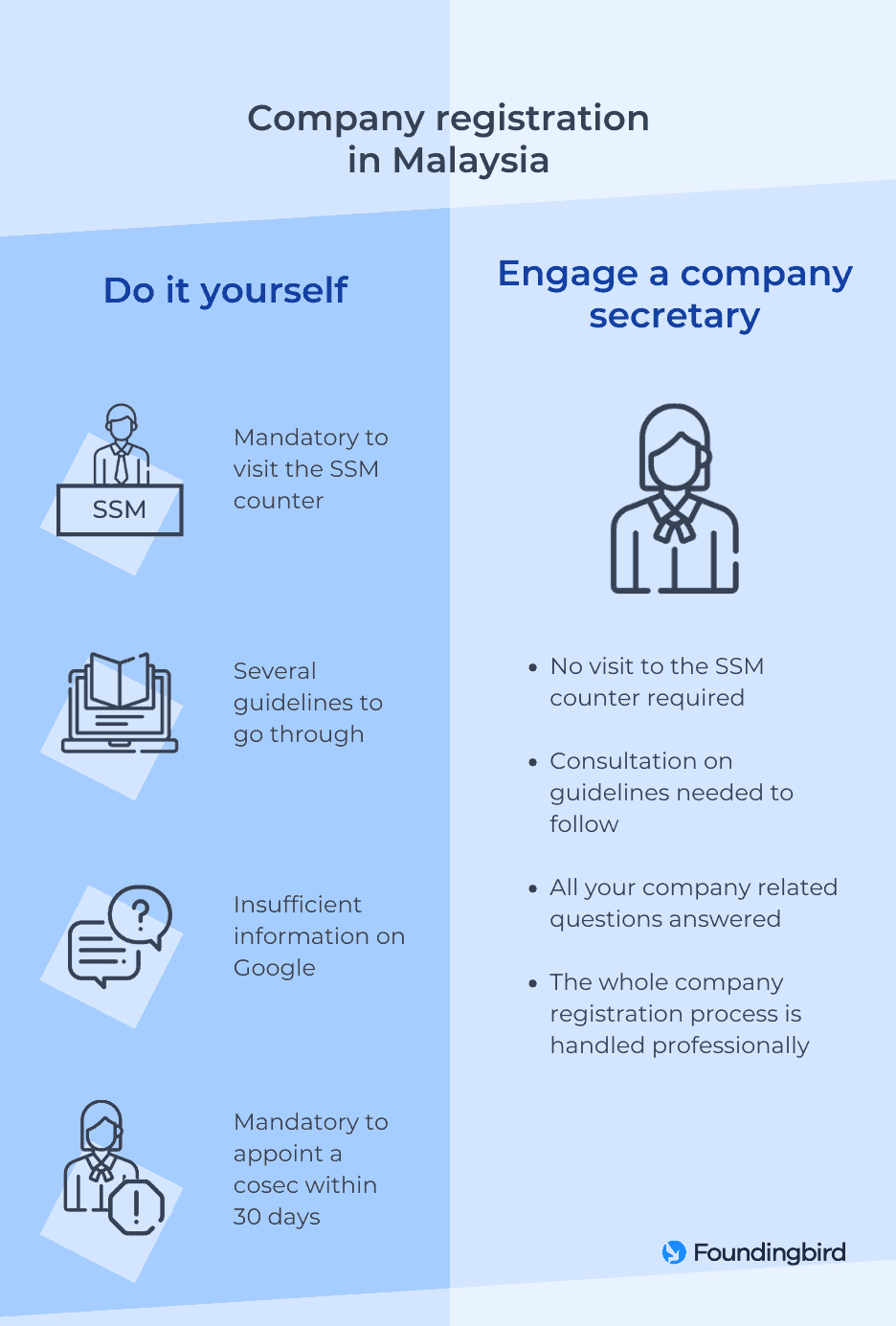 Comparison of company registration methods in Malaysia - Infographic