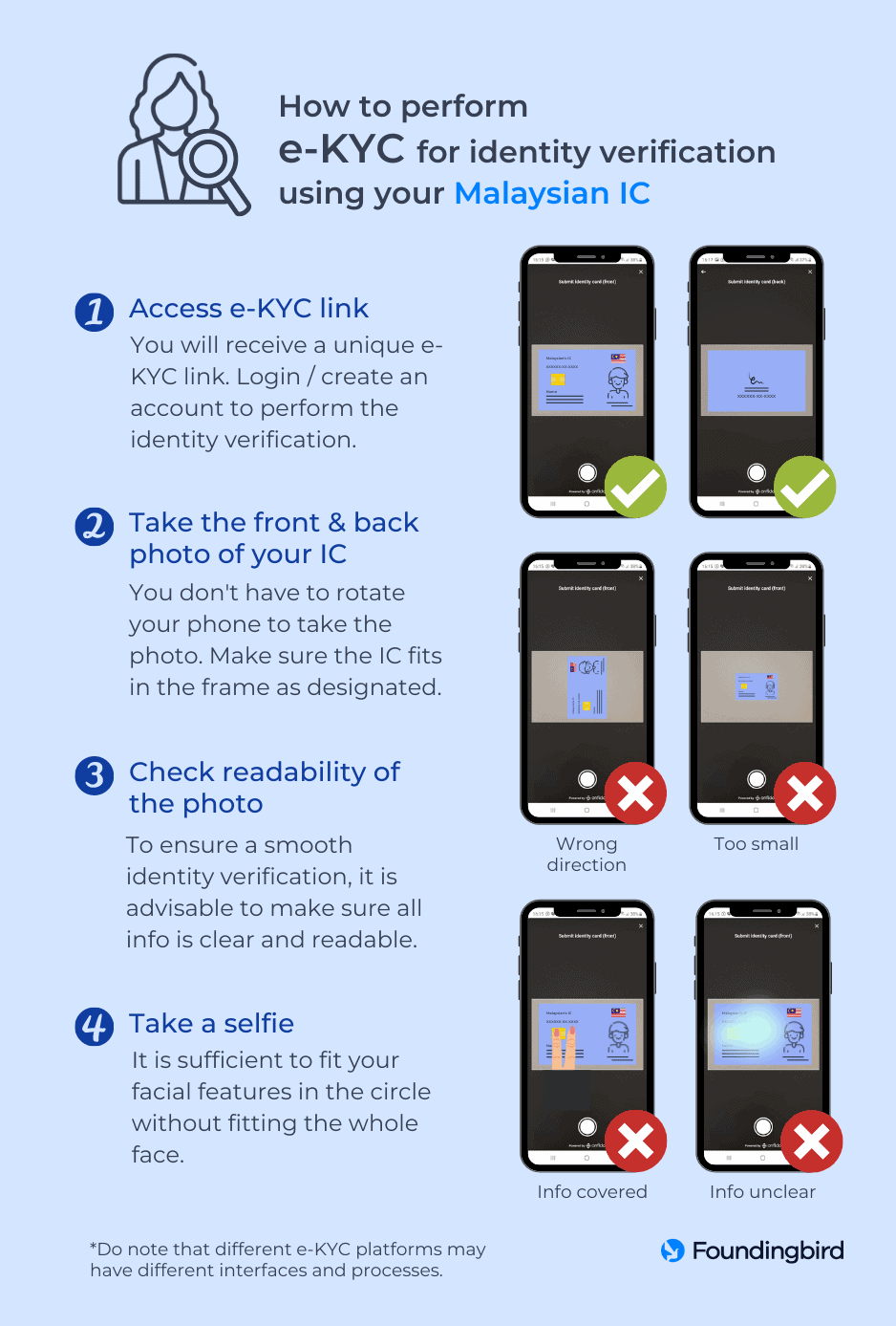 How to perform e-KYC for identity verification using a Malaysian IC - Infographic