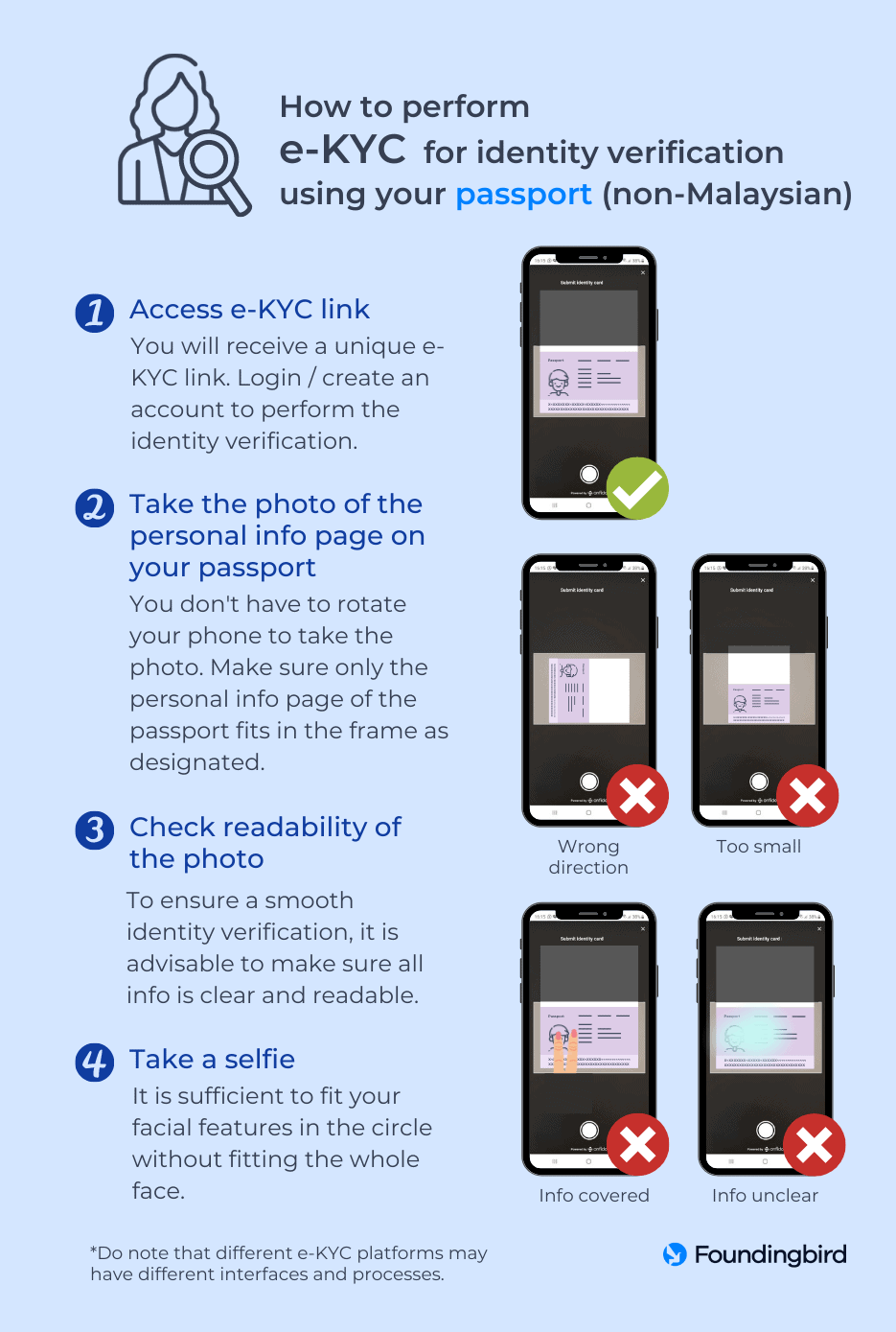 How to perform e-KYC for identity verification using a passport for non-Malaysians - Infographic