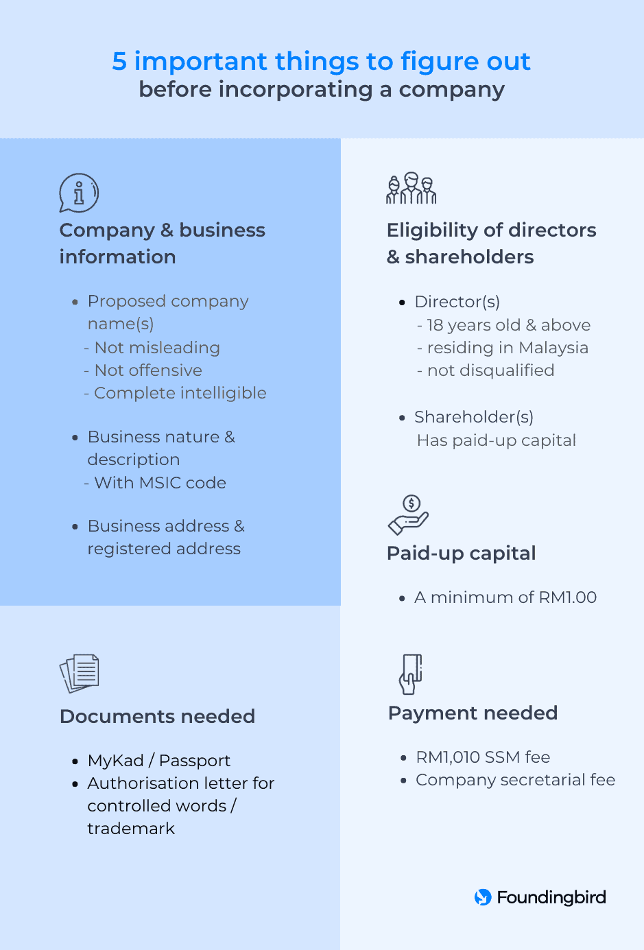 Important things to figure out before company incorporation - Infographic