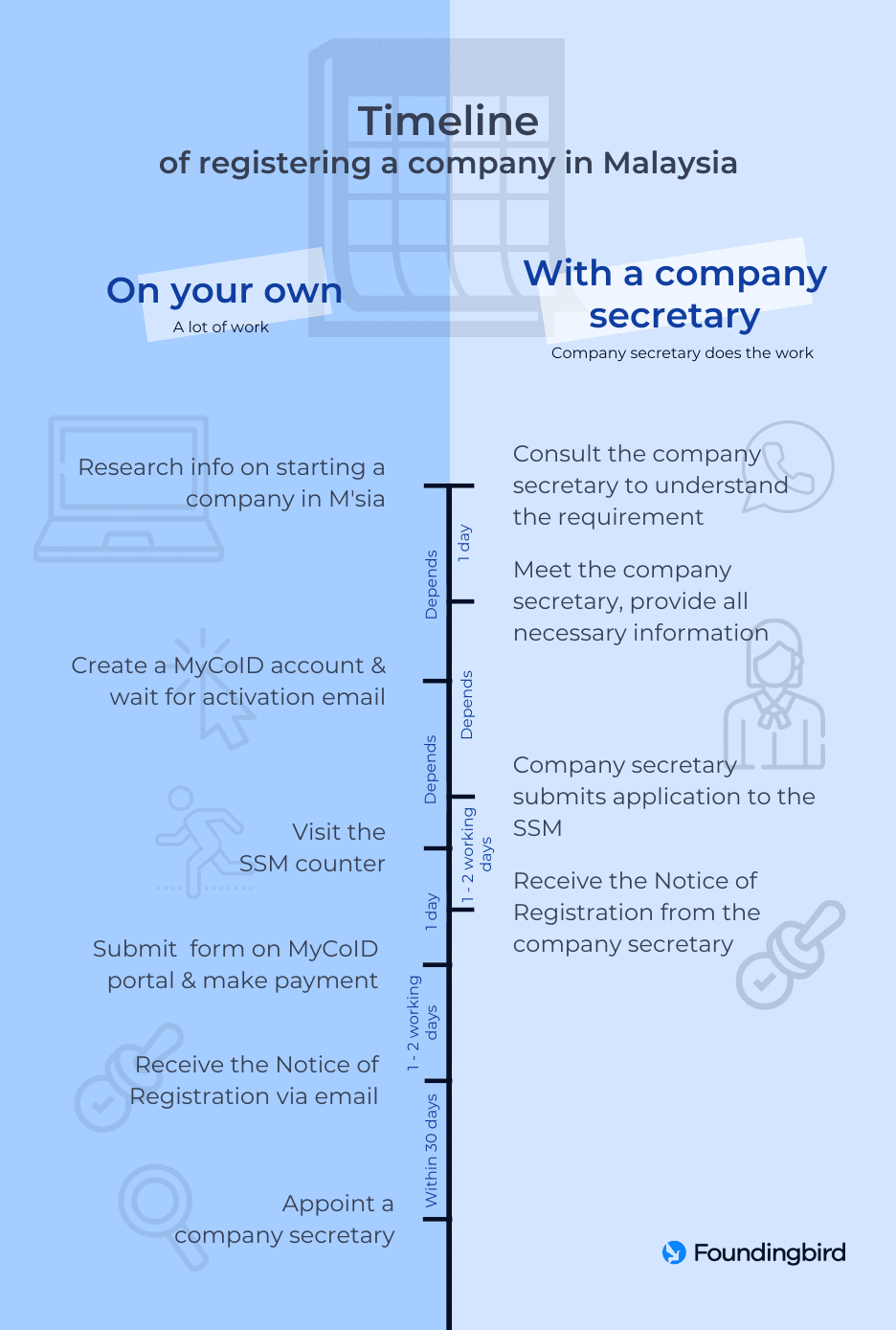 Timeline of registering a company in Malaysia - Infographic