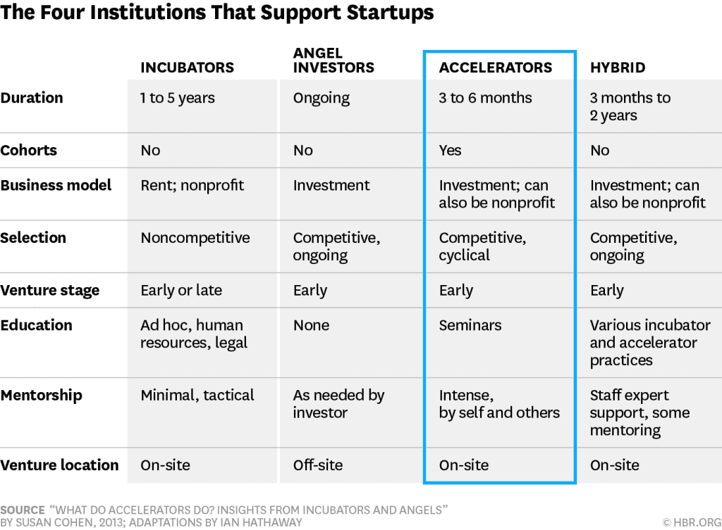 The four institutions that support startups - image by HBR.ORG